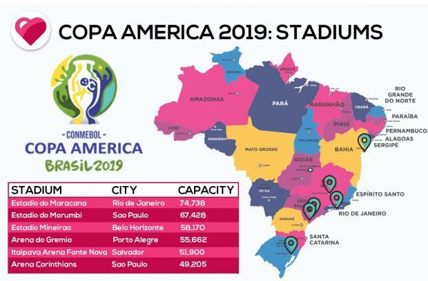 стадионы кубок америки 2019