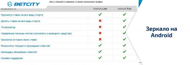 Доступ через Андроид - зеркало Бетсити