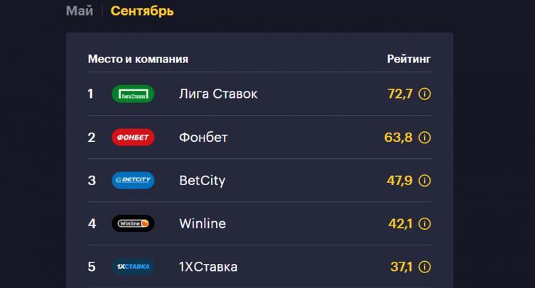 БК «Лига Ставок» возглавила Национальный рейтинг букмекеров