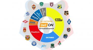 Какие команды РПЛ спонсируют букмекеры (инфографика)